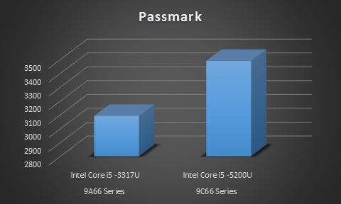 proimages/news/Product_news/2017_CPU_performance_9A66_9C66.jpg