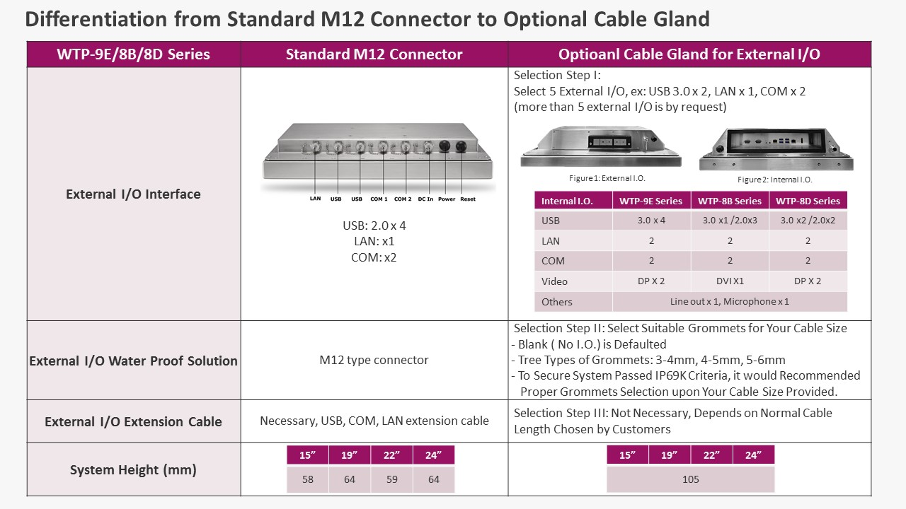 proimages/news/Product_news/2020/20200506/Cable_gland_for_external_IO_solution_introduction.jpg