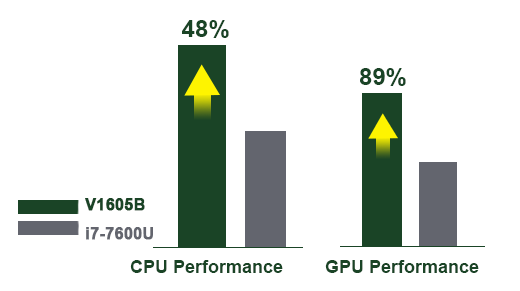 proimages/news/Product_news/2021/20210119/CPU_comparation.png