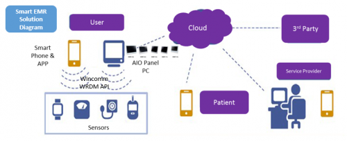 Medical IoT Solution - Wireless Remote Device Management Client to Server